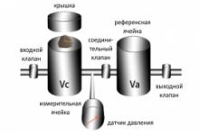 Пикнометрия